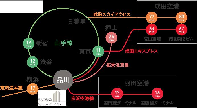 [図] 主要駅からのアクセス時間